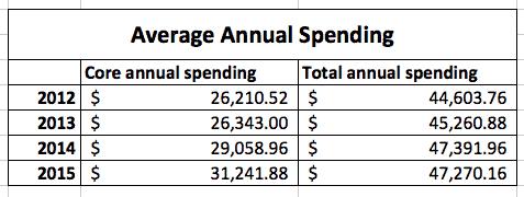 average annual spending