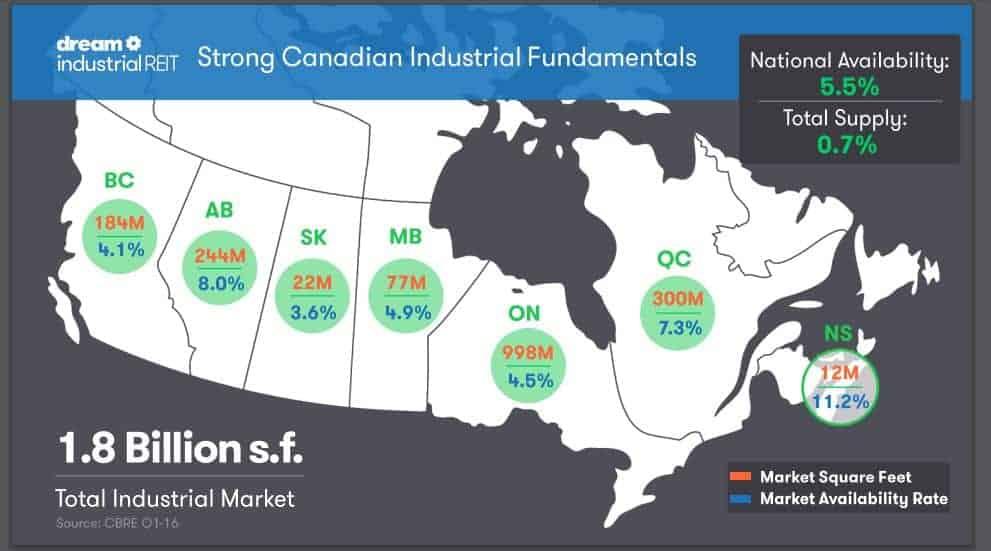Canadian Industrial Fundamentals