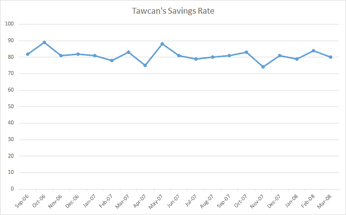 savings rate at home