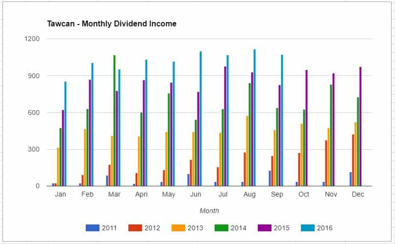 tawcan-dividend-income-sept-2016-chart