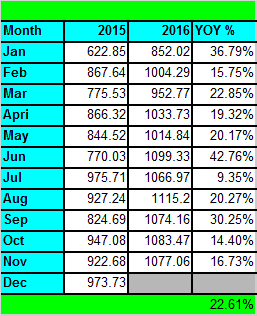 dividend-growth-yoy-breakdown