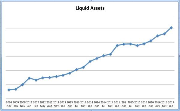 Liquid assets Jan 2017 1 e1484786869154
