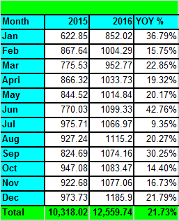 Month to month YOY growth summary Tawcan