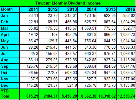 Tawcan Dec 2016 dividend income summary