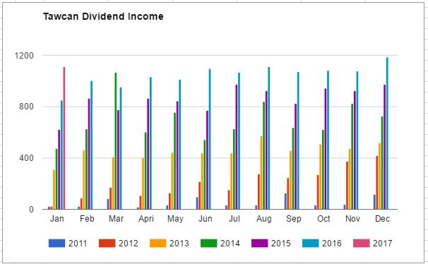 Tawcan Dividend Income Chart Jan 2017