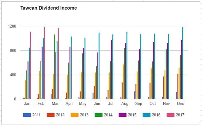Tawcan dividend income March 2017 graph