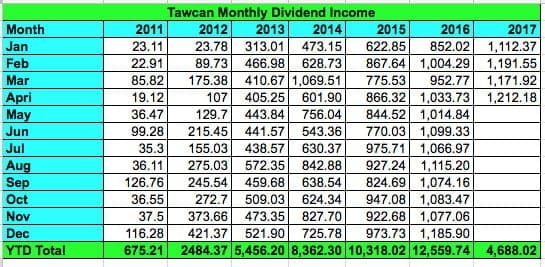 Tawcan Apr17 dividend chart