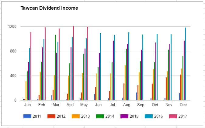 Dividend Income Chart May 2017