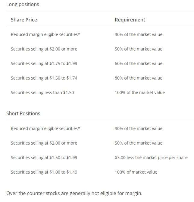 Margin requirements for stock options