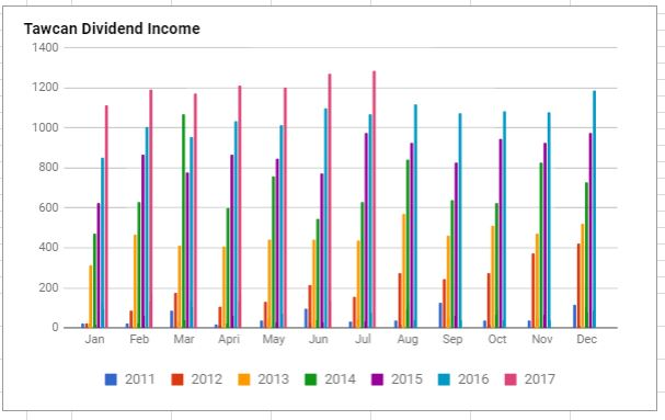 Tawcan dividend income July 2017 chart