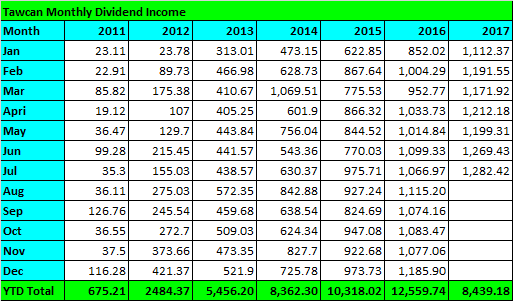 Tawcan dividend income July 2017