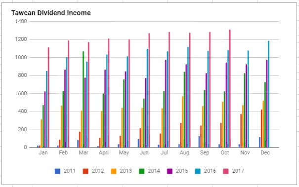 Dividend Income Oct 2017 chart