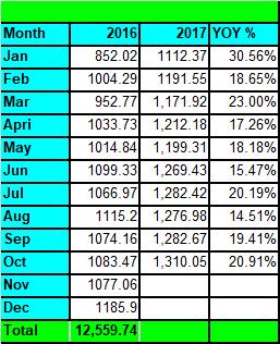 YOY growth Oct 2017