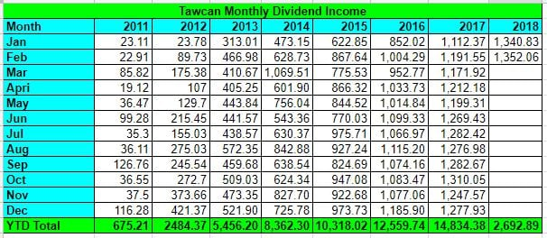 Tawcan Feb 2018 dividend income