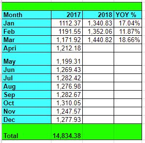 Tawcan dividend income March 2018 YOY growth