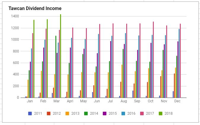 Tawcan dividend income March 2018 chart