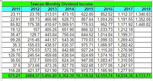 Tawcan dividend income March 2018 table