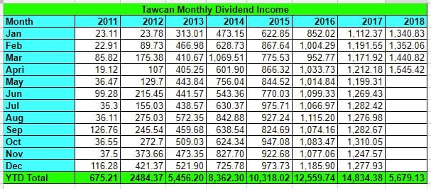 Tawcan dividend income Apr 2018