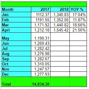 Tawcan dividend income Apr YOY growth