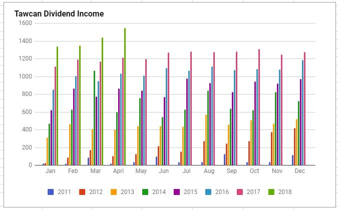Tawcan dividend income April chart