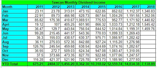Tawcan dividend income May 2018