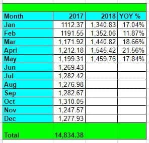 dividend income May 2018 YOY growth
