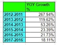 YOY Growth