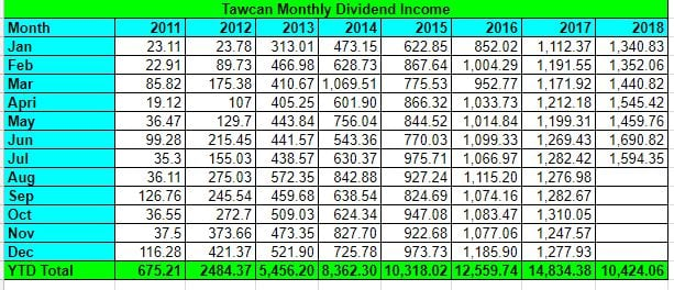 Tawcan dividend income July 2018 Summary