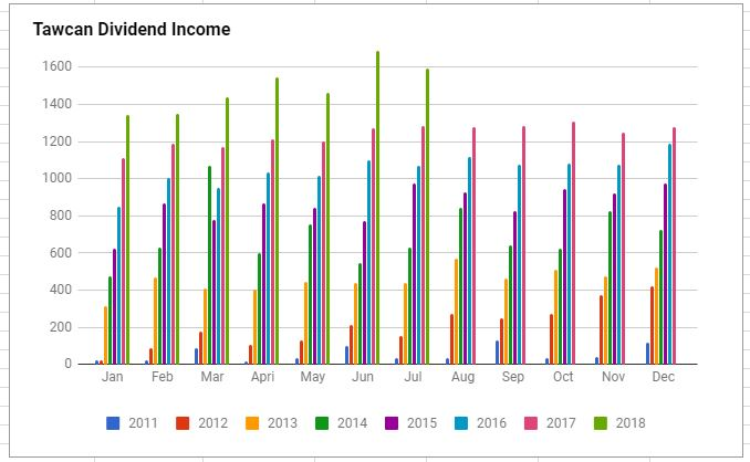 Tawcan dividend income July 2018 chart