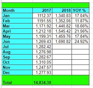 Tawcan dividend income June 2018 YOY