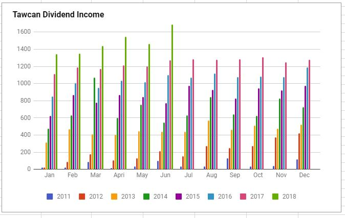 Tawcan dividend income June 2018 chart