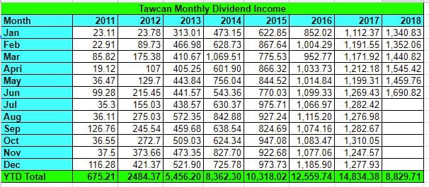 Tawcan dividend income June 2018