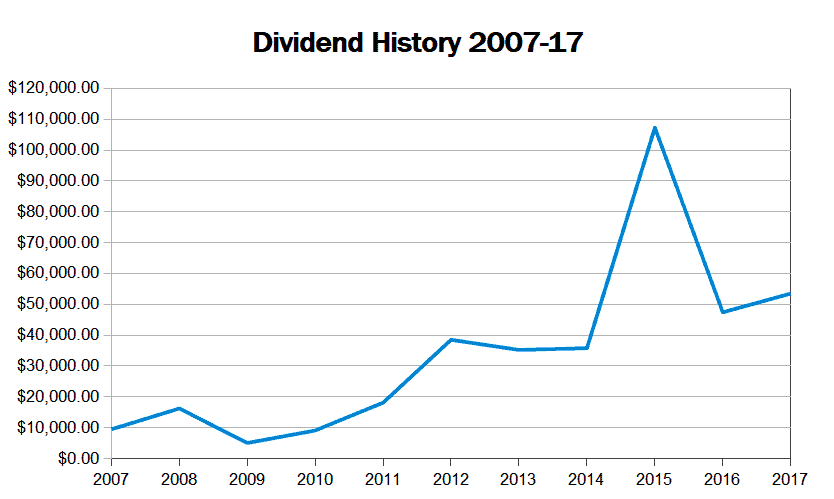 dividend history 2017