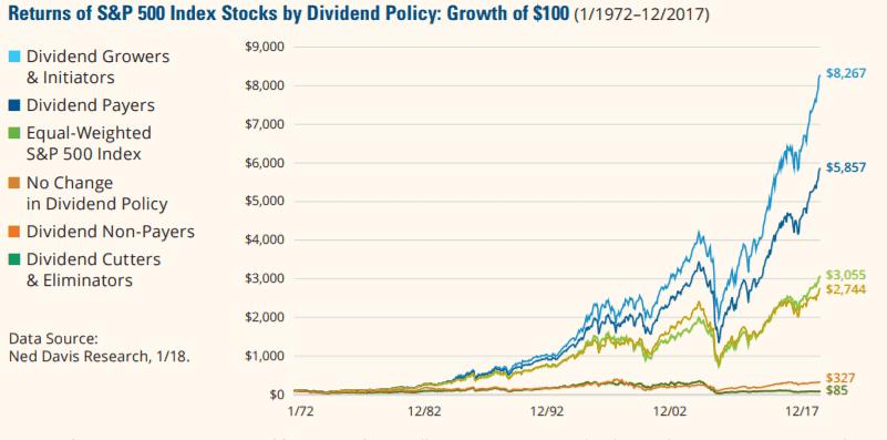 dividend performance ned davis
