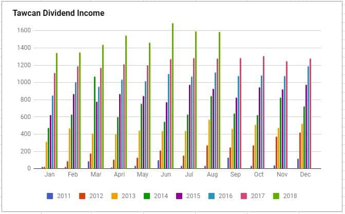 Tawcan Aug 2018 dividend income chart