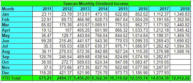 Tawcan Aug 2018 dividend income summary