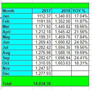 Tawcan YOY growth Oct 2018