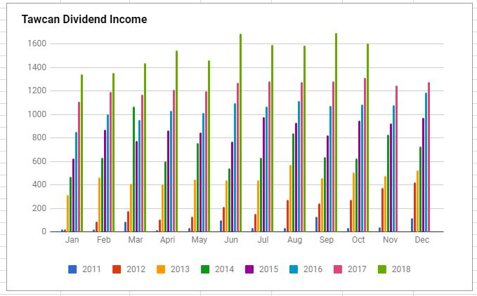 Tawcan dividend income Oct 2018 Chart