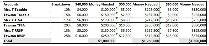 Money needed for different accounts