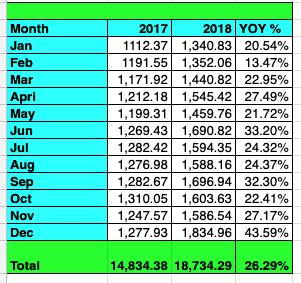 Tawcan YOY growth 2018