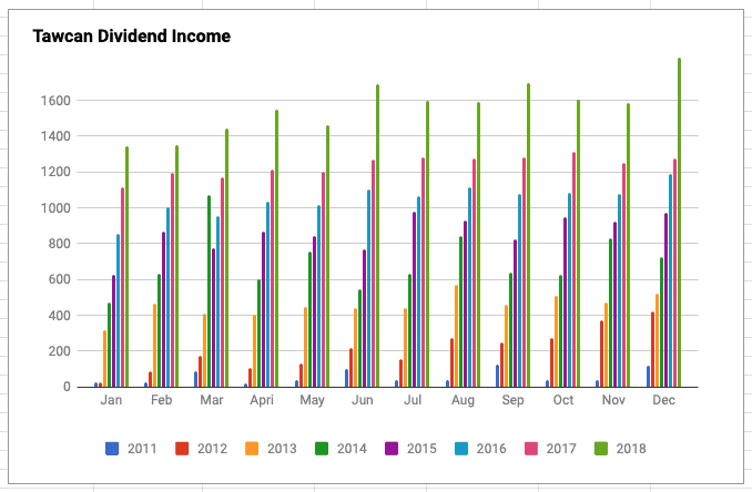 Tawcan dividend income Dec 2018 chart