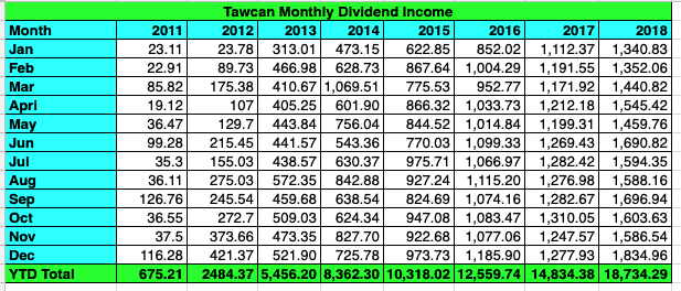 Tawcan dividend income Dec 2018