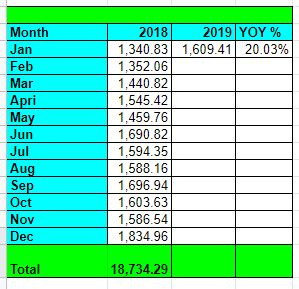 Tawcan dividend income Jan 2019 YoY growth