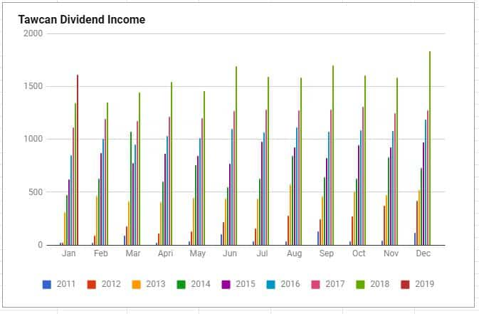 Tawcan dividend income Jan 2019 chart