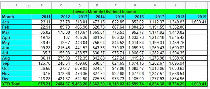 Tawcan dividend income Jan 2019