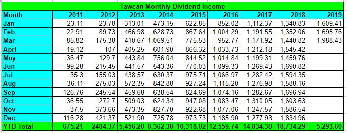 Tawcan dividend income financial independence Mar 2019 update table