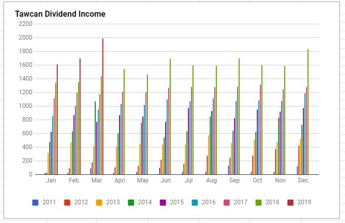 Tawcan dividend income financial independence Mar 2019 update