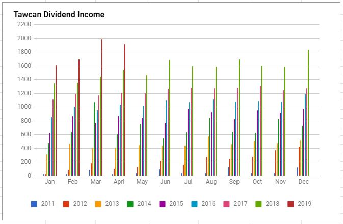 Tawcan dividend income April 2019 chart
