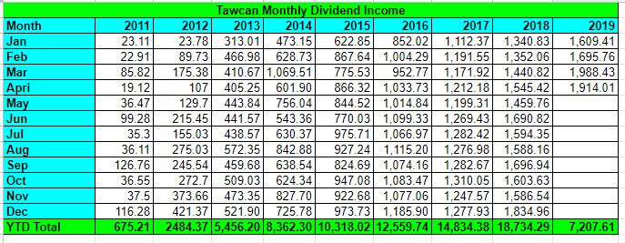 Tawcan dividend income April 2019 summary