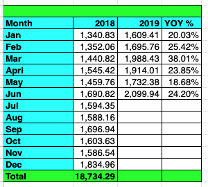 Tawcan dividend income June 2019 YoY growth